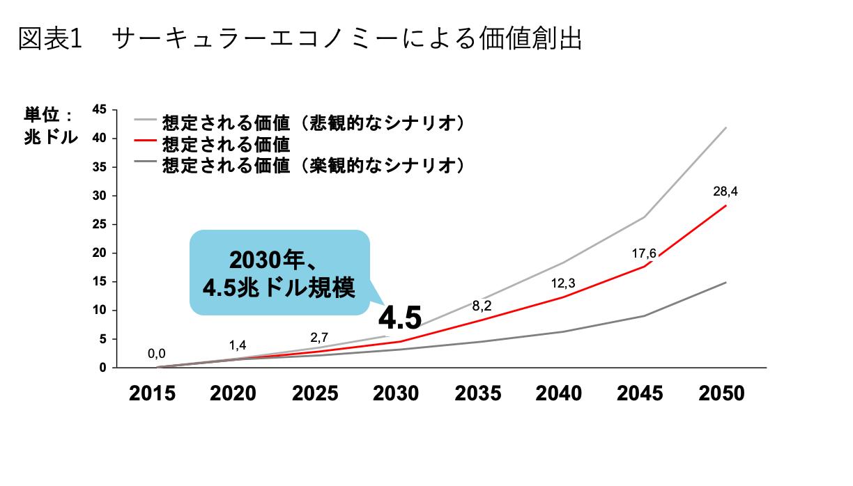 サーキュラーエコノミーによる価値創出額が2030年までに全世界で新たに4.5兆ドル